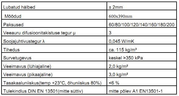 Характеристики утеплителя Марки YTONG Multipor