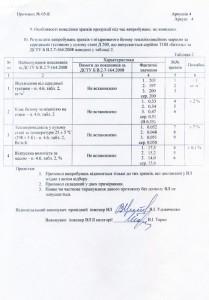Протоколы испытаний утеплителя Бетоль.