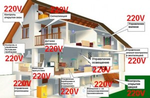 Энергозависимые дома