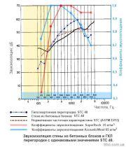 Графики звукопоглощения различных утеплителей