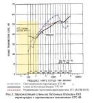 Звукоизоляция стены из бетонных блоков и гипсокартонной перегородки с одинаковыми индексами