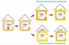 Пути развития строительных технологий