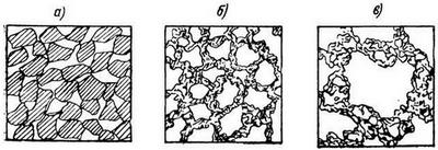 Структура грунта